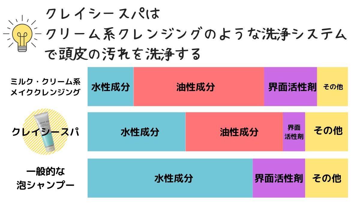 クレンジングシステム比較表